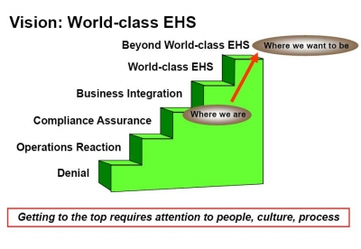 Our Goal: World Class EHS