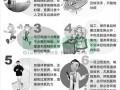 图解如何预防H7N9禽流感