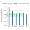 2013 DuPont Sustainability Report_web Total Recordable Injuries and Illnesses