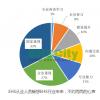 有效期截止至4月1日中华人民共和国安全生产法修正案(草案) ,征求意见中
