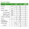 环境绩效 环境行动报告 三菱电机股份有限公司(MITSUBISHI ELECTRIC) ecoreport_2013