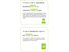 立邦安全及VOC改善 Nippon paint 2013 csr report
