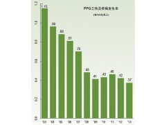 PPG每百名员工工伤及疾病发生率 PPG-Corporate-Sustainability-Report-2013