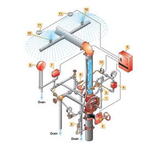 FM认证雨淋和预作用阀 Deluge & Pre-action Systems