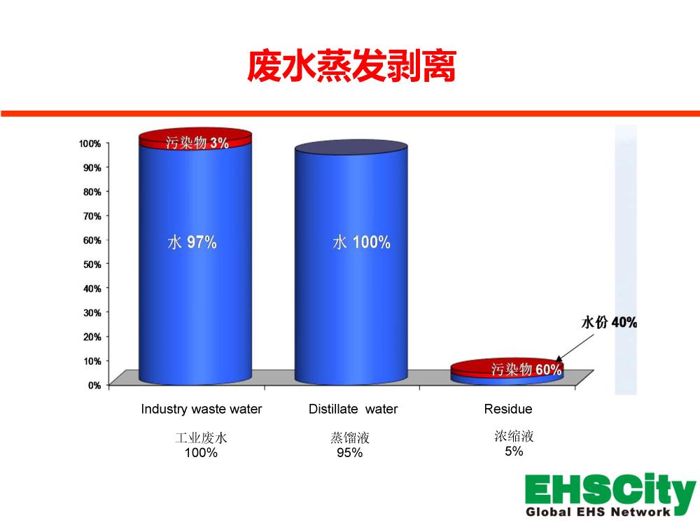 EHSCity工业废水蒸发剥离技术2017
