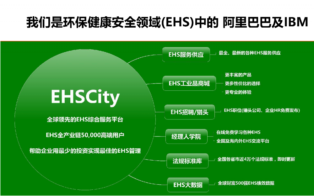EHSCity-Business-Plan-2017.8简版_页面_03