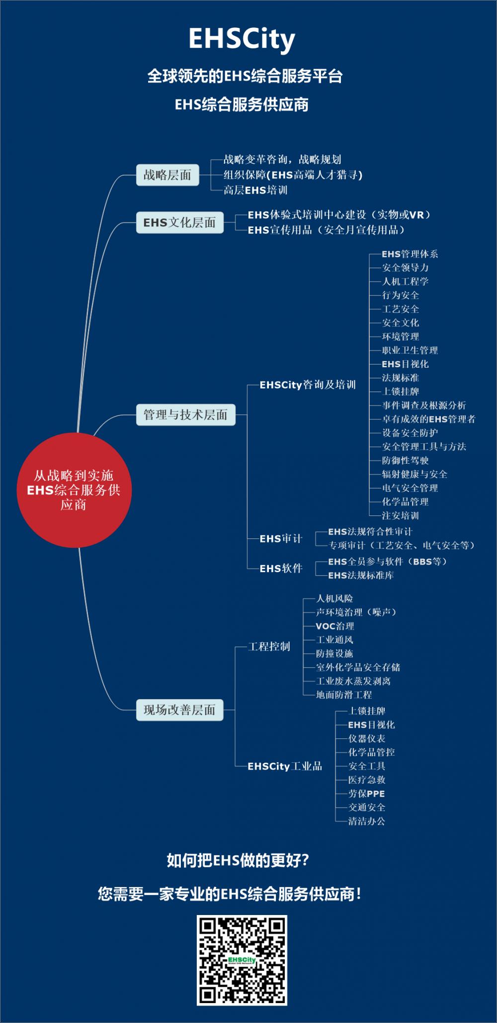 EHSCity综合服务供应商2018.2