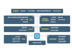 企业职业健康管理系统