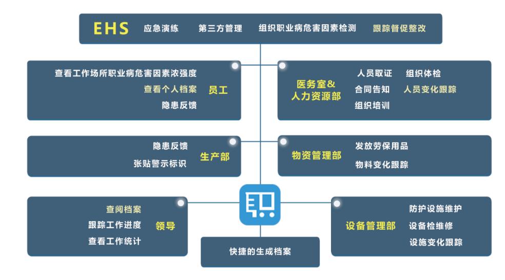 企业职业健康雷竞技官网介绍系统