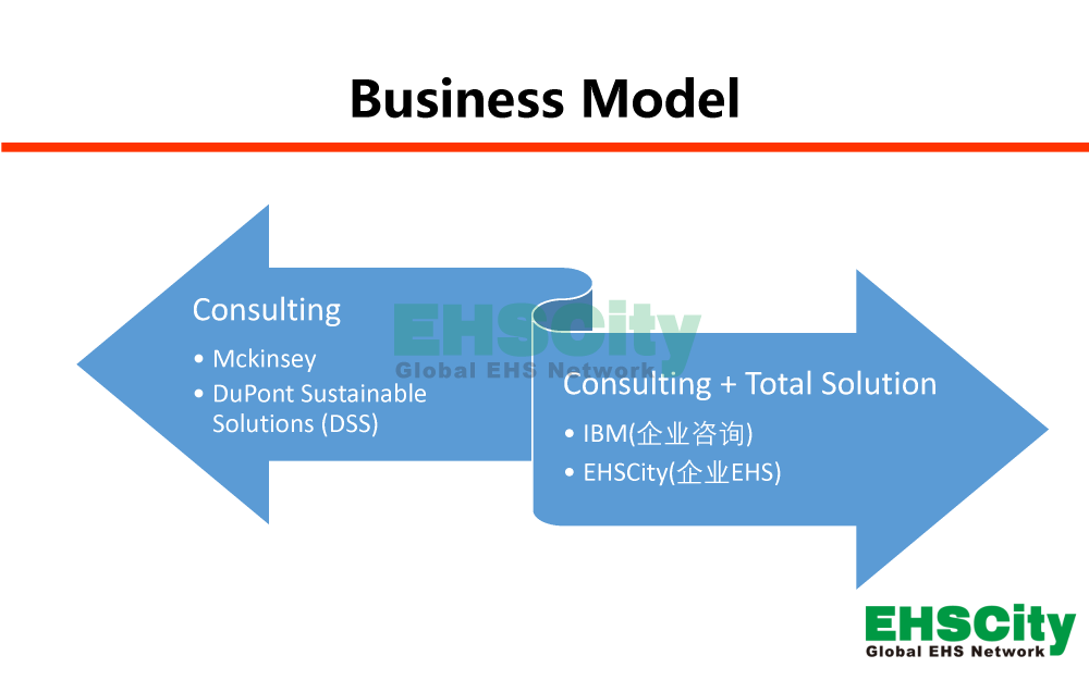 EHSCity-Business-Plan - 2019-6-7_页面_05