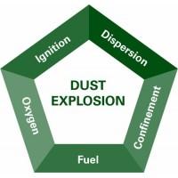 粉尘爆炸风险控制研讨会(基于NFPA652/GB) 7月2日 上海 Dust Hazard Control Workshop