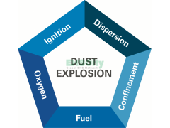 粉尘爆炸风险定量评估 9/7~9/8/2020上海 Dust Hazard Analysis based on NFPA652/654