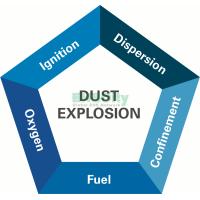 粉尘爆炸风险定量评估 3/23~3/24/2020上海 Dust Hazard Analysis based on NFPA652/654