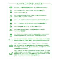立邦安全 Nippon paint 2019-Maitain Social Safety Involving Logistics- CSR Report
