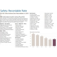 Safety Recordable Rate Sherwin-Williams CORPORATE SOCIAL RESPONSIBILITY REPORT