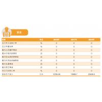 上海石化安全环保绩效 上海石化2018企业社会责任报告
