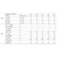 环境安全关键绩效大唐集团2018企业社会责任报告