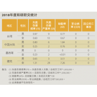 PEGATRON 2018_CSR_Annual_Report_安全绩效