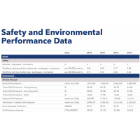 Murphy Oil 2018 Annual Report-Safety and Environmental Performance Data