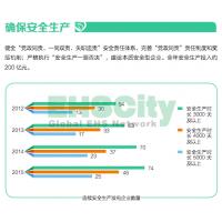 中国华电集团环境安全绩效  2015企业社会责任报告