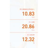 雷竞技raybet外围环境绩效 中国建筑材料集团有限公司2018年社会责任报告