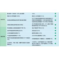 2018年华为投资控股有限公司(HUAWEI INVESTMENT & HOLDING) 安全环境绩效