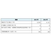 2014年公司安全生产指标 冀中能源集团(JIZHONG ENERGY GROUP)