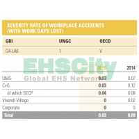 Severity rate of workplace accidents&Frequency rate of workplace accidents法国维旺迪集团VIVENDI Annual Repo