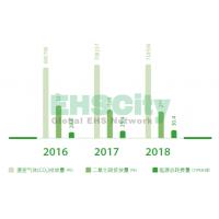 环境安全绩效 中国铁路物资Corporate Social Responsibility Report2018