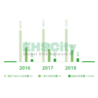 环境雷竞技raybet外围绩效 中国铁路物资Corporate Social Responsibility Report2018