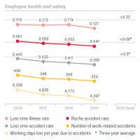 Employee safety and health&Environmental Roche_Annual_Report_
