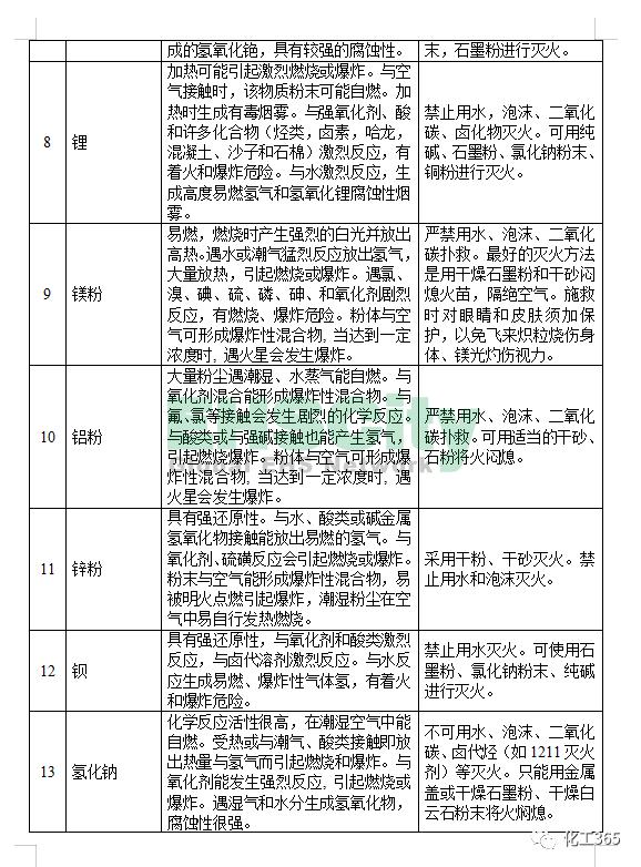 《遇水反应化学品名单及应急处置措施 》 (3)