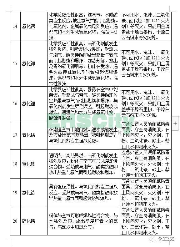 《遇水反应化学品名单及应急处置措施 》 (4)