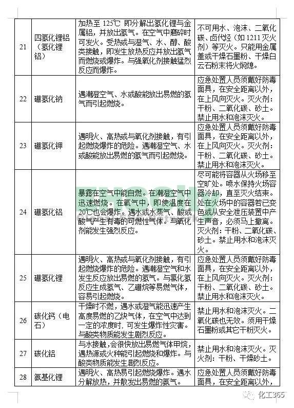 《遇水反应化学品名单及应急处置措施 》 (5)