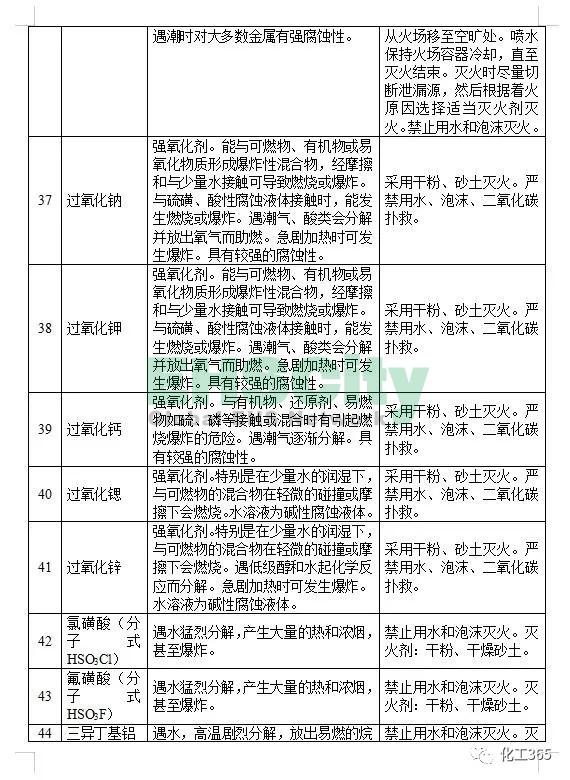 《遇水反应化学品名单及应急处置措施 》 (7)