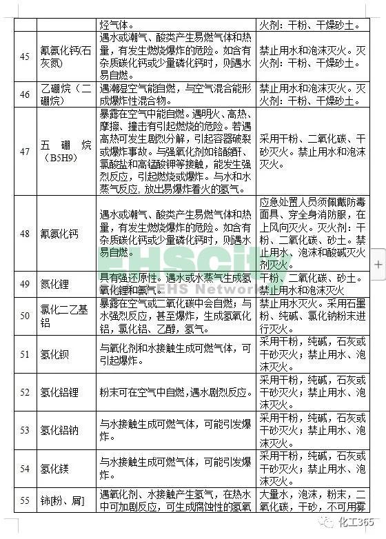 《遇水反应化学品名单及应急处置措施 》 (8)