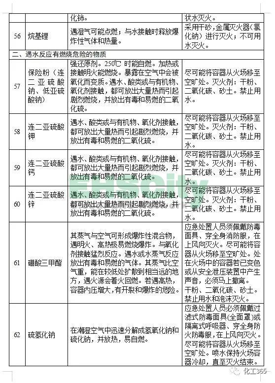 《遇水反应化学品名单及应急处置措施 》 (9)