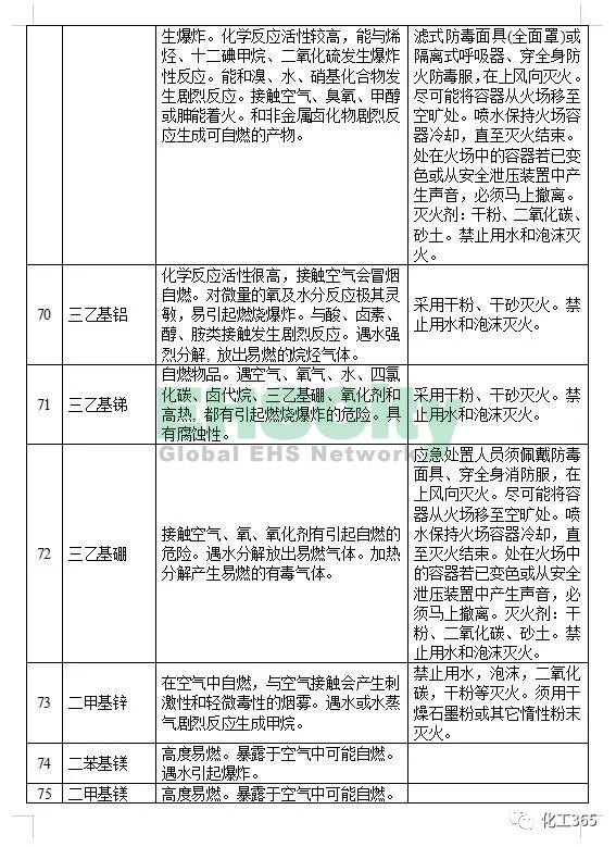 《遇水反应化学品名单及应急处置措施 》 (11)