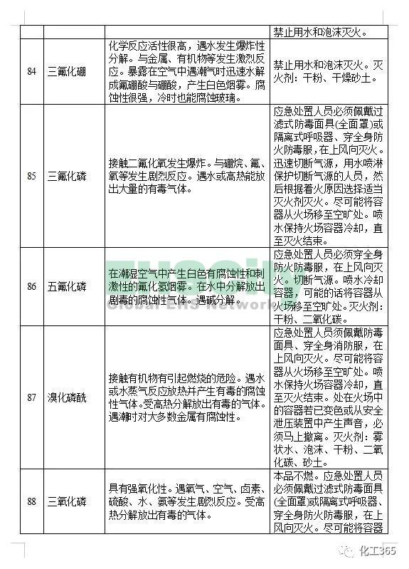 《遇水反应化学品名单及应急处置措施 》 (13)