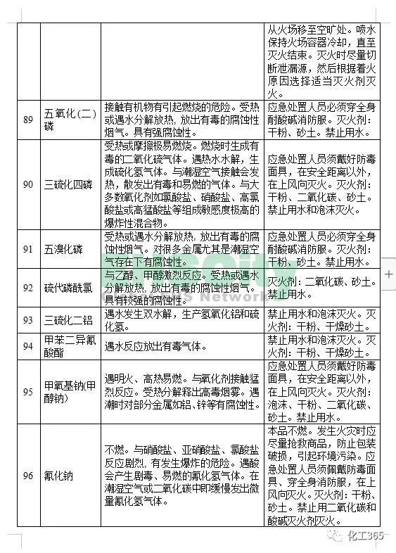 《遇水反应化学品名单及应急处置措施 》 (14)