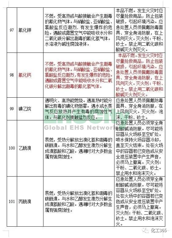 《遇水反应化学品名单及应急处置措施 》 (15)