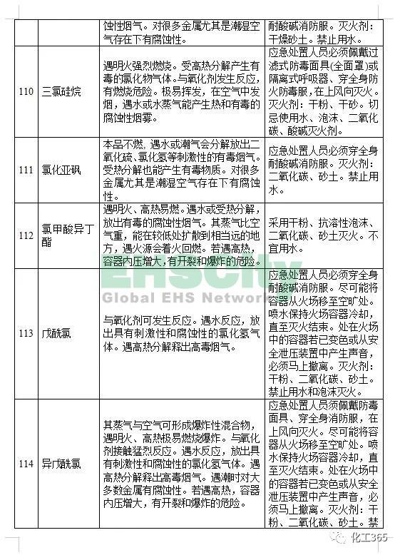 《遇水反应化学品名单及应急处置措施 》 (17)