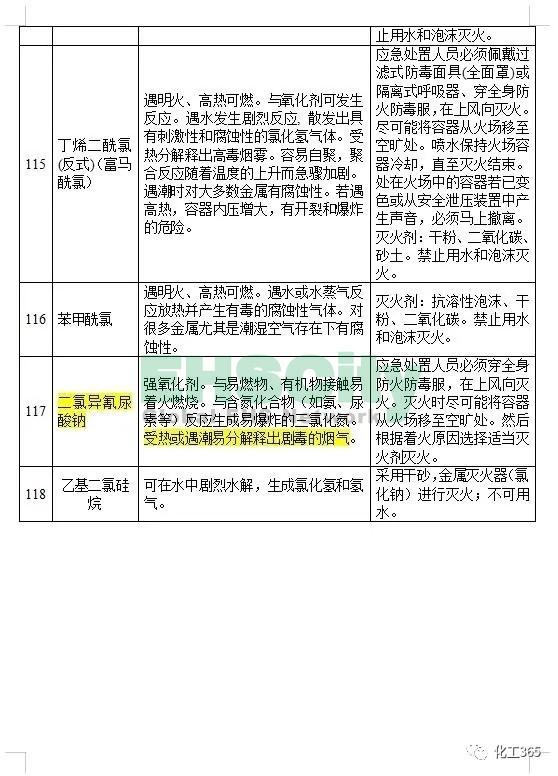 《遇水反应化学品名单及应急处置措施 》 (18)