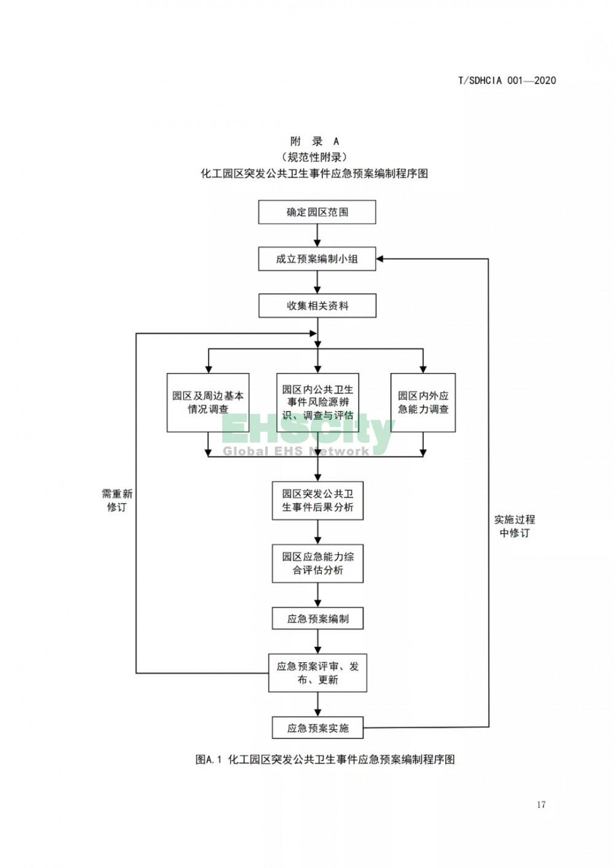 化工园区突发公共卫生事件应急预案编制导则 (23)