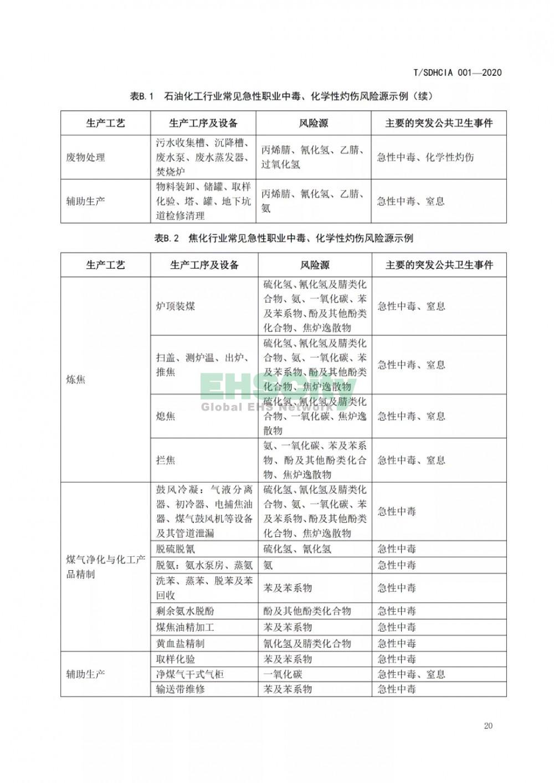 化工园区突发公共卫生事件应急预案编制导则 (26)