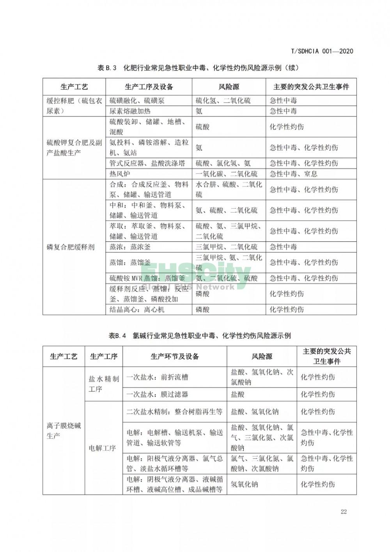 化工园区突发公共卫生事件应急预案编制导则 (28)