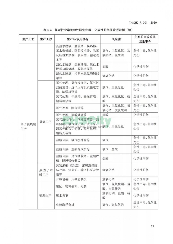 化工园区突发公共卫生事件应急预案编制导则 (29)