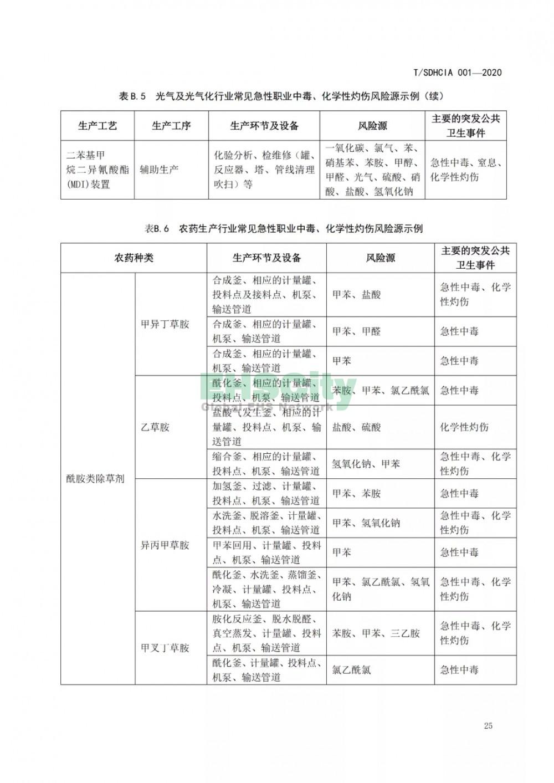 化工园区突发公共卫生事件应急预案编制导则 (31)