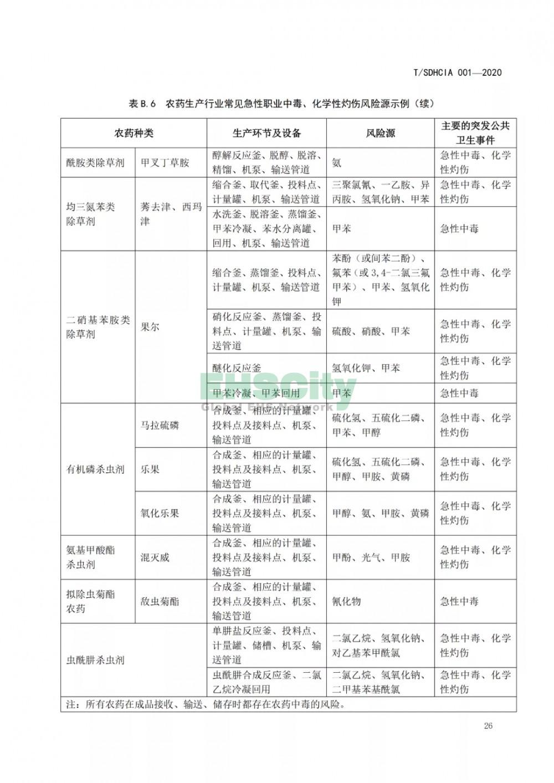 化工园区突发公共卫生事件应急预案编制导则 (32)