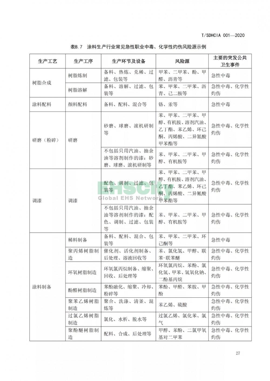 化工园区突发公共卫生事件应急预案编制导则 (33)